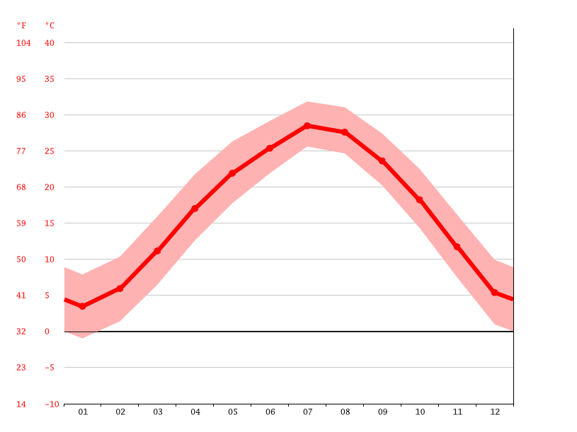 Temperature graph, Hefei