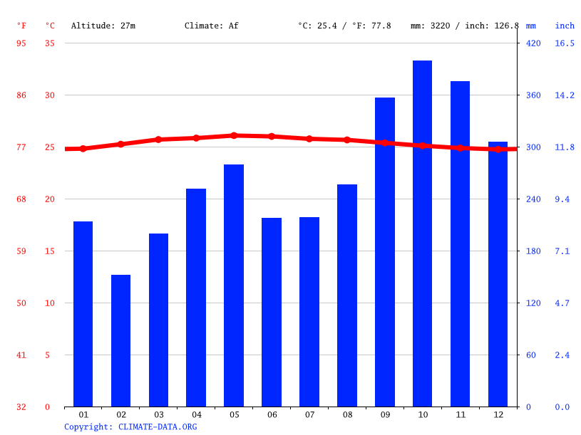 Climate graph // Weather by Month, Medan