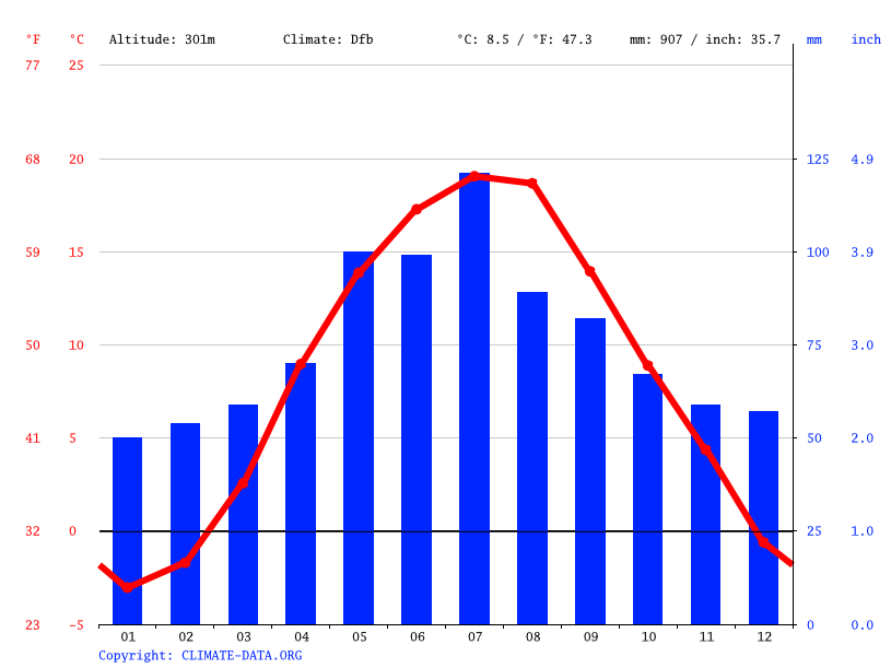 Climate graph // Weather by Month, Sambir