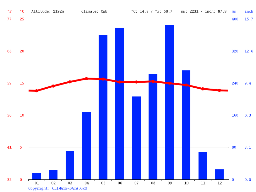 Climate graph // Weather by Month, San José Chacayá