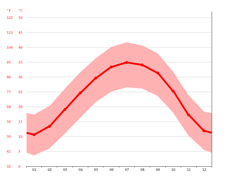 Temperature graph, Bordj Omar Driss