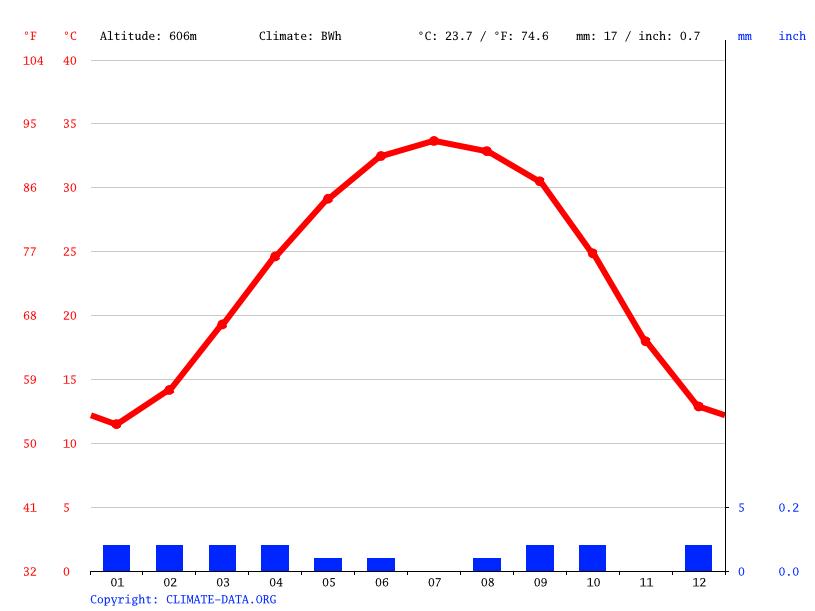 Climate graph, Amguid
