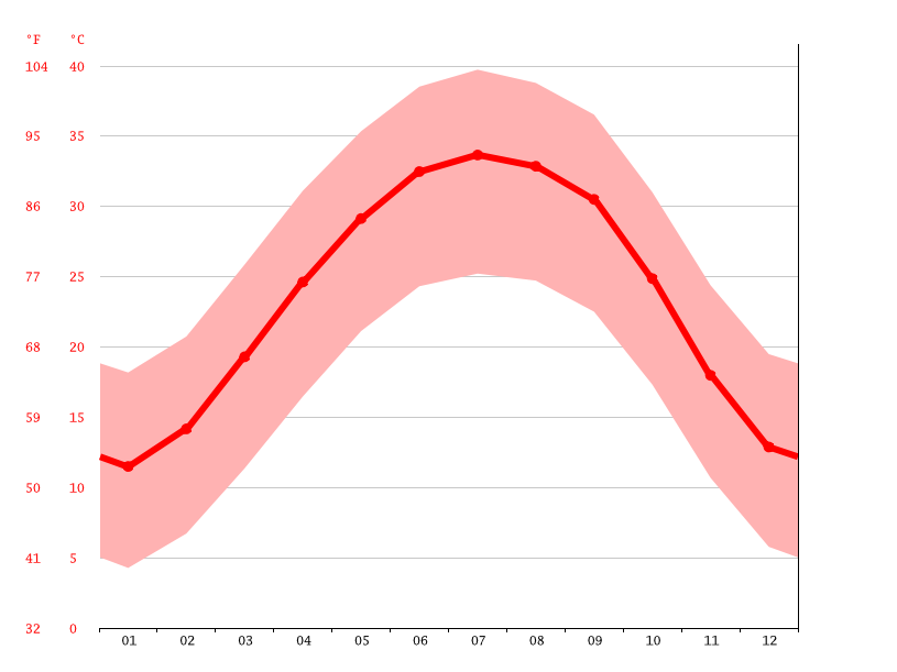 Temperature graph, Amguid