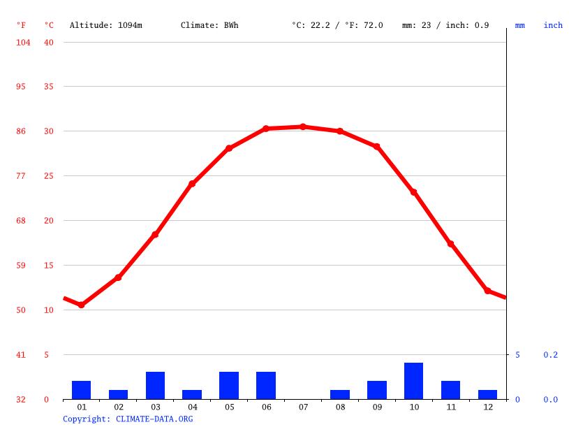 Climate graph, Bordj El Haouass