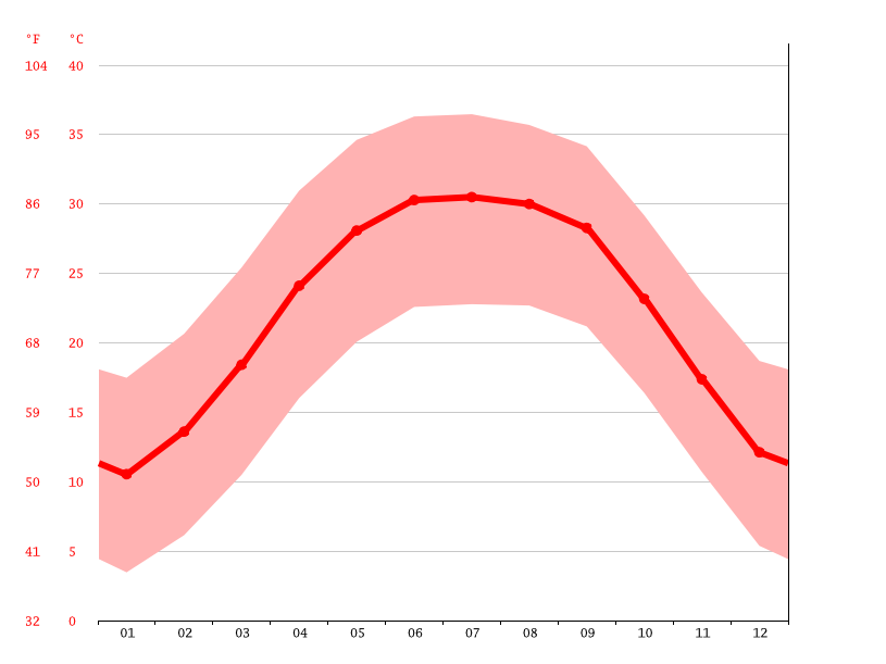 Temperature graph, Bordj El Haouass