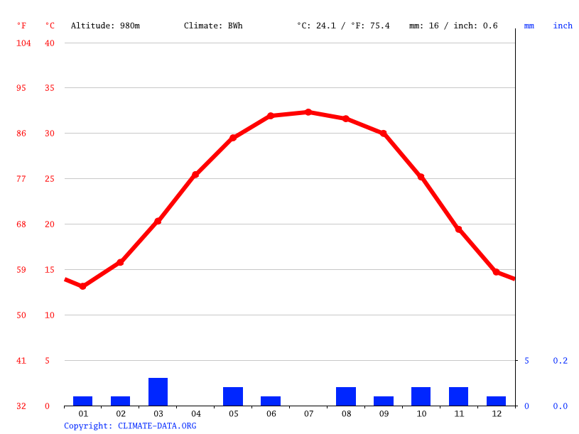 Climate graph // Weather by Month, In Amguel