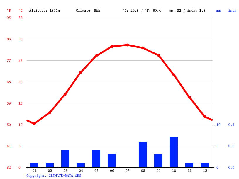 Climate graph // Weather by Month, Idles