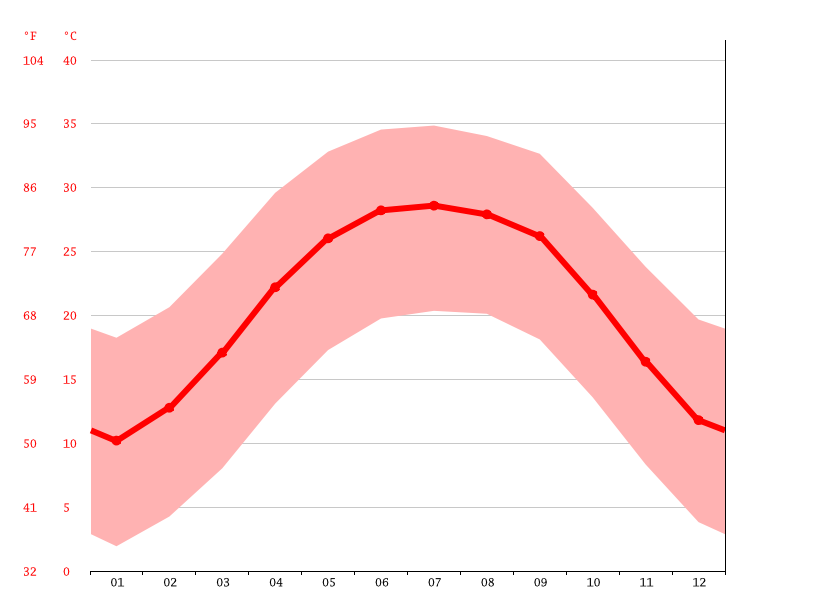 Temperature graph, Idles