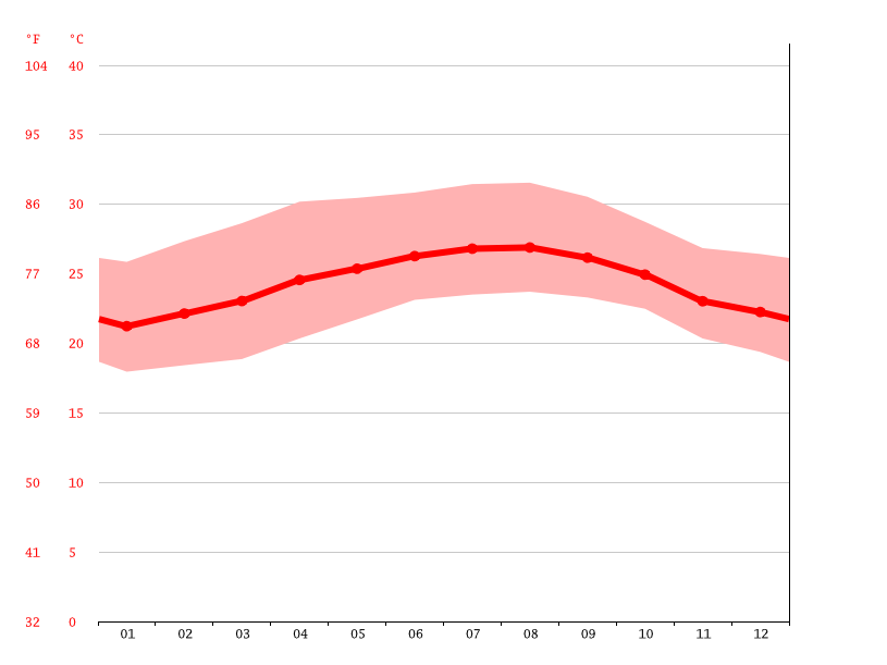 Temperature graph, Santa Clara