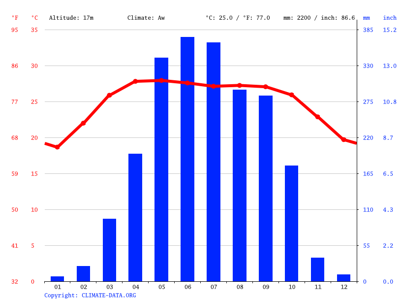 Climate graph // Weather by Month, Comilla