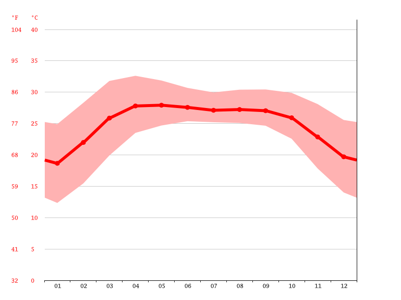 Temperature graph, Comilla