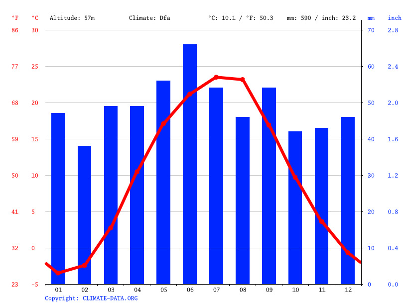 Climate graph // Weather by Month, Novomoskovsk