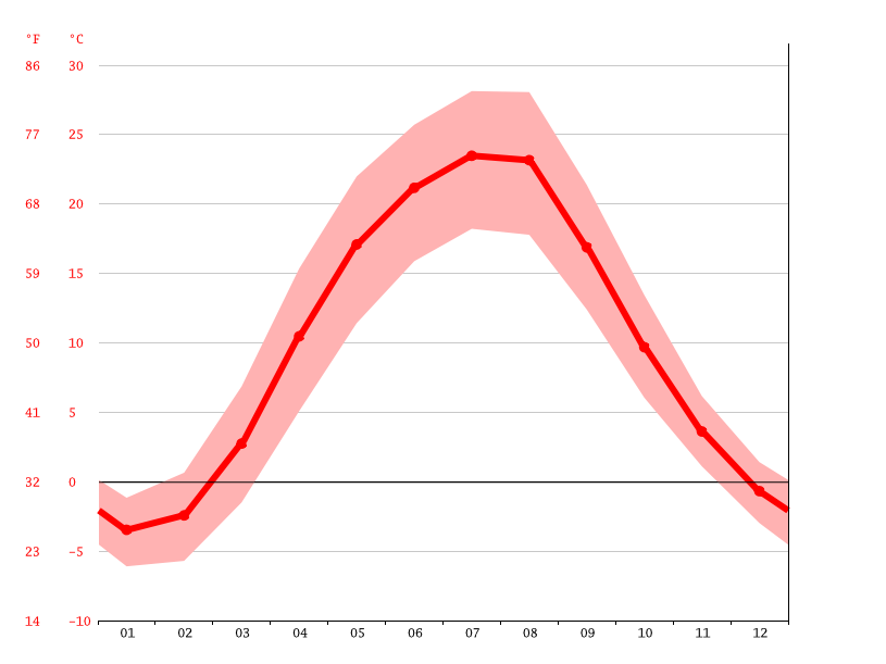 average temperature, Novomoskovsk