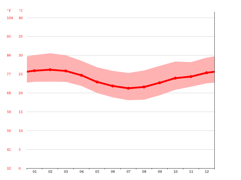Temperature graph, Linhares