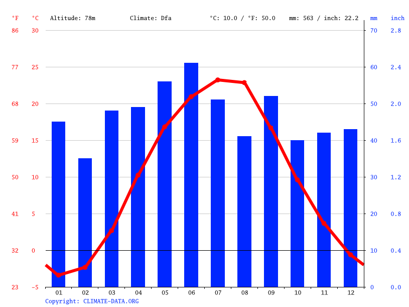 Climate graph // Weather by Month, Karnaukhivka