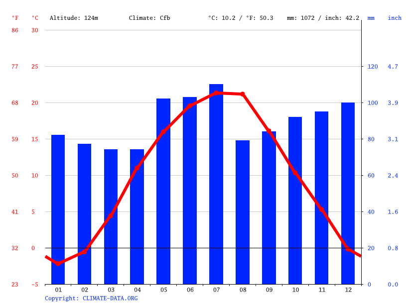 Climate graph // Weather by Month, Mukacheve