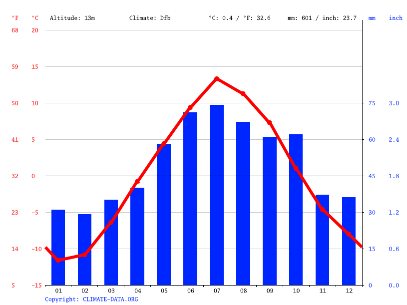 Murmansk Climate Average Temperature Weather By Month