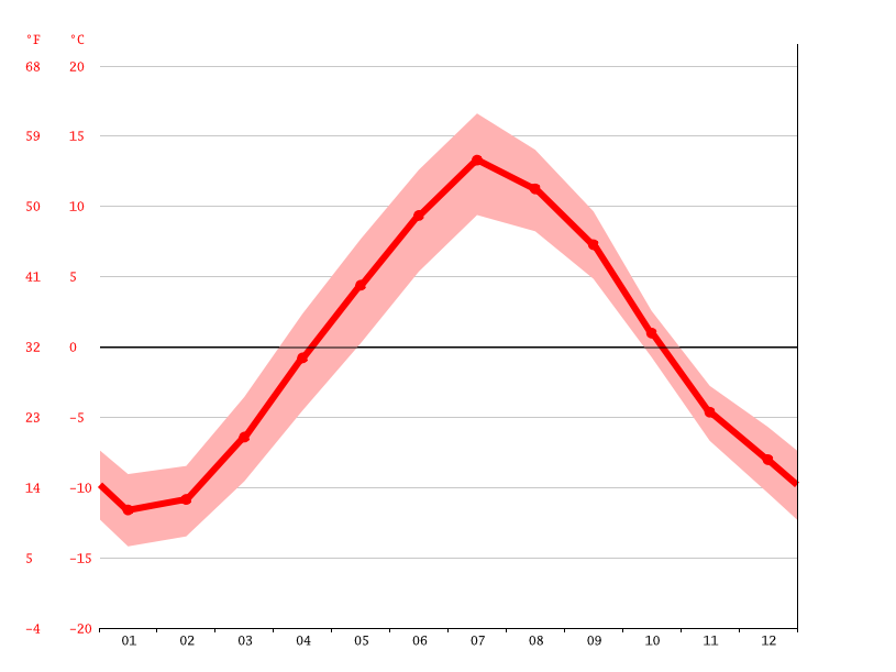 Temperature graph, Murmansk