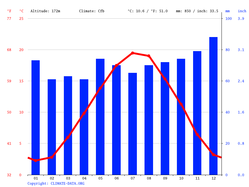 Climate graph // Weather by Month, Metz