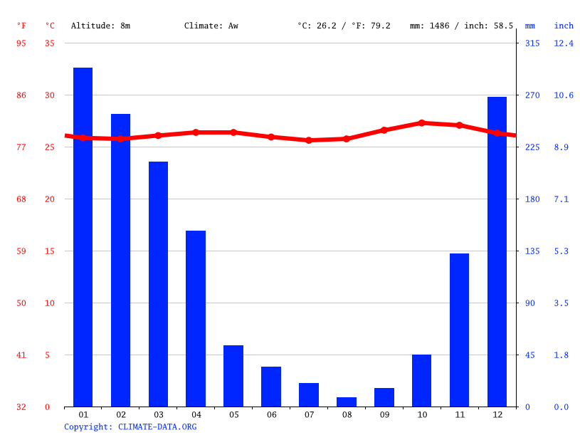 Climate graph // Weather by Month, Probolinggo