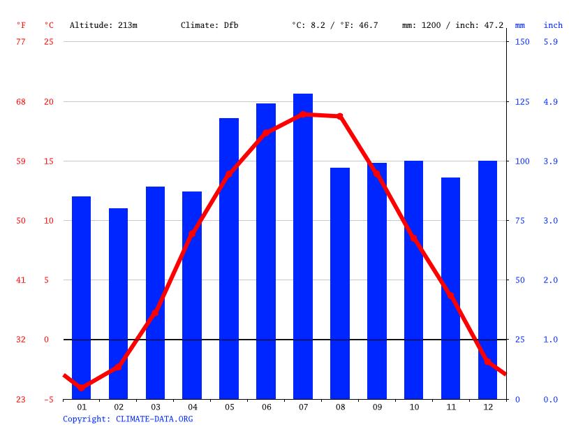 Climate graph, Tiachiv