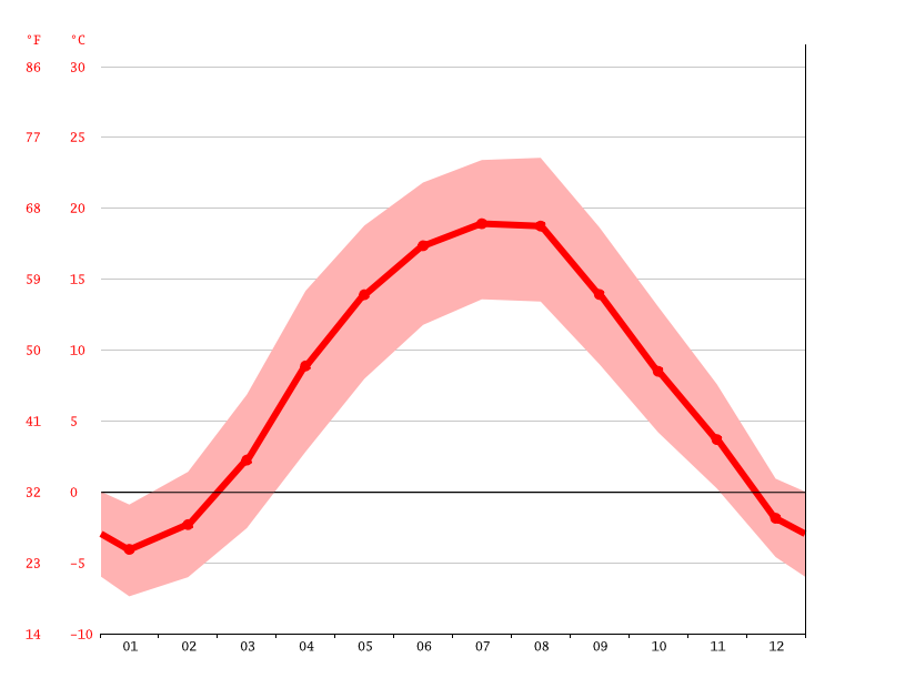 Temperature graph, Tiachiv