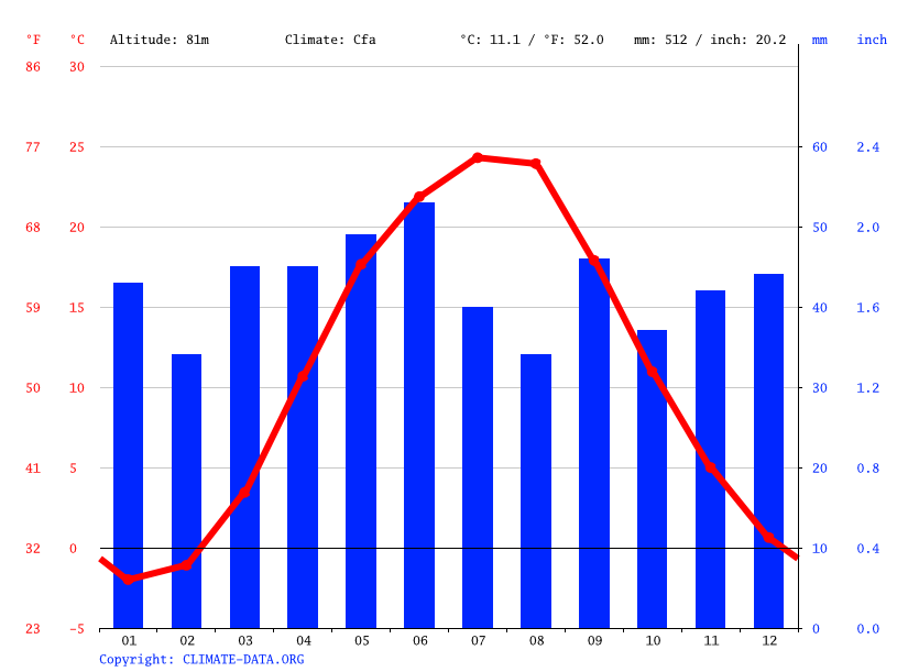 Climate Marhanets Temperature Climate Graph Climate Table For