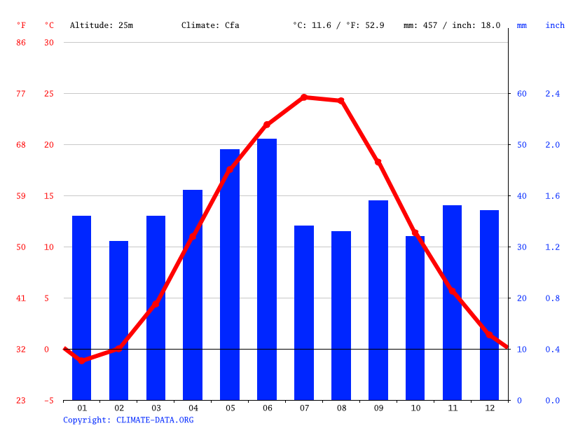 Climate graph // Weather by Month, Kakhovka