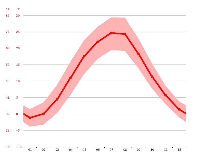 average temperature, Nova Kakhovka