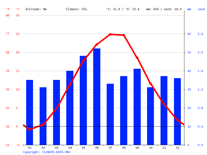 Climate graph // Weather by Month, Tsiurupynsk