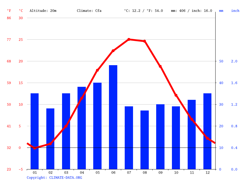 Climate graph // Weather by Month, Novooleksiivka