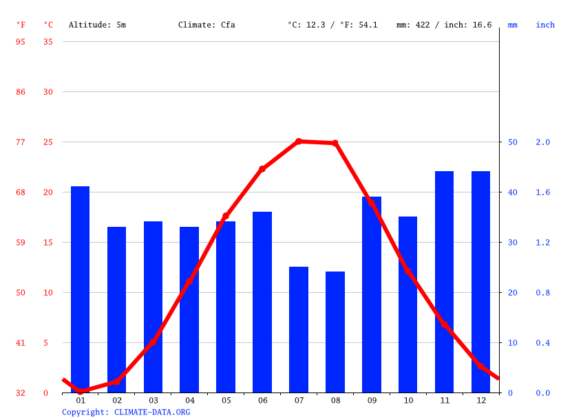 Climograph // Weather by Month, Skadovsk