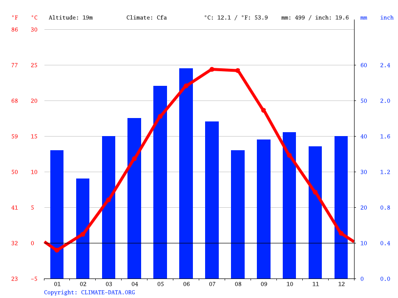Climate graph // Weather by Month, Reni