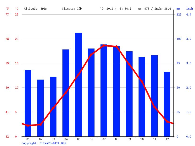 Climate graph // Weather by Month, Clermont-Ferrand