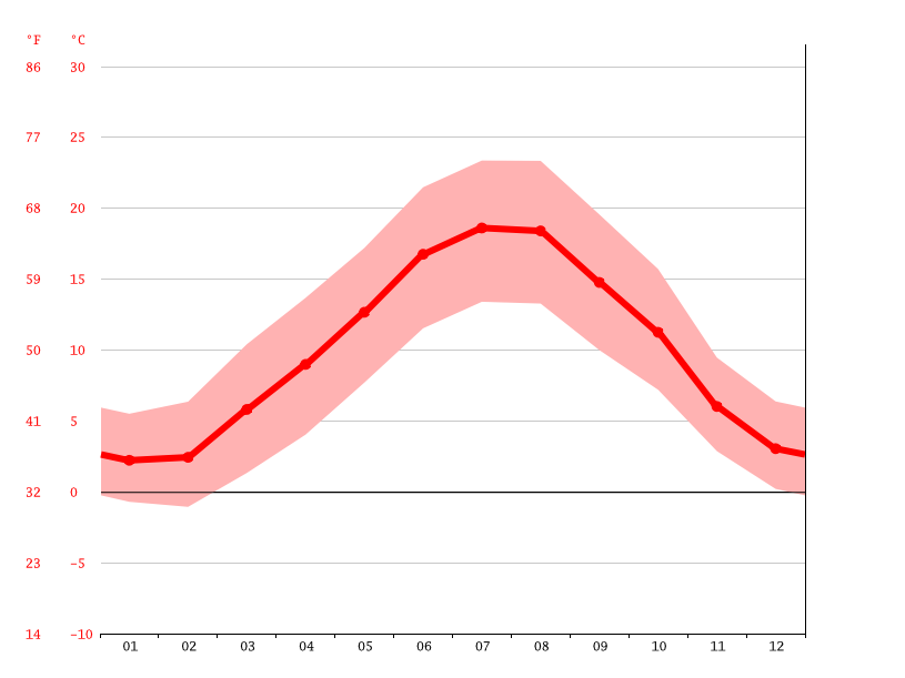 average temperature, Clermont-Ferrand