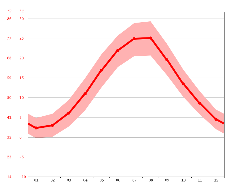 Temperature graph, Saky