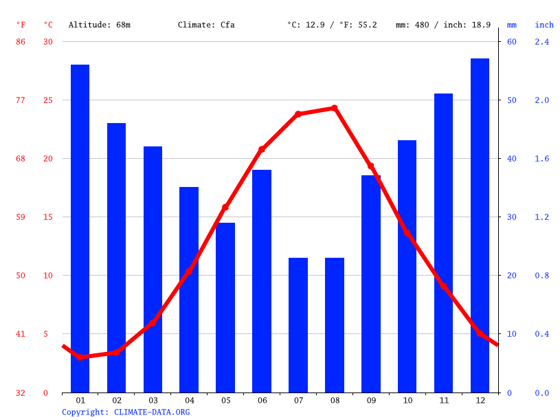 Climate graph // Weather by Month, Inkerman
