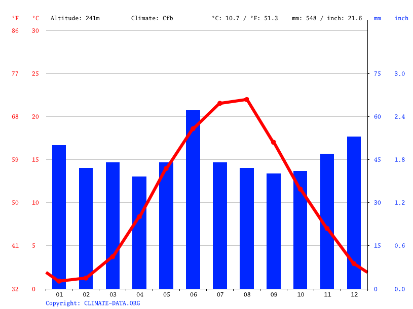 Climate graph // Weather by Month, Gaspra