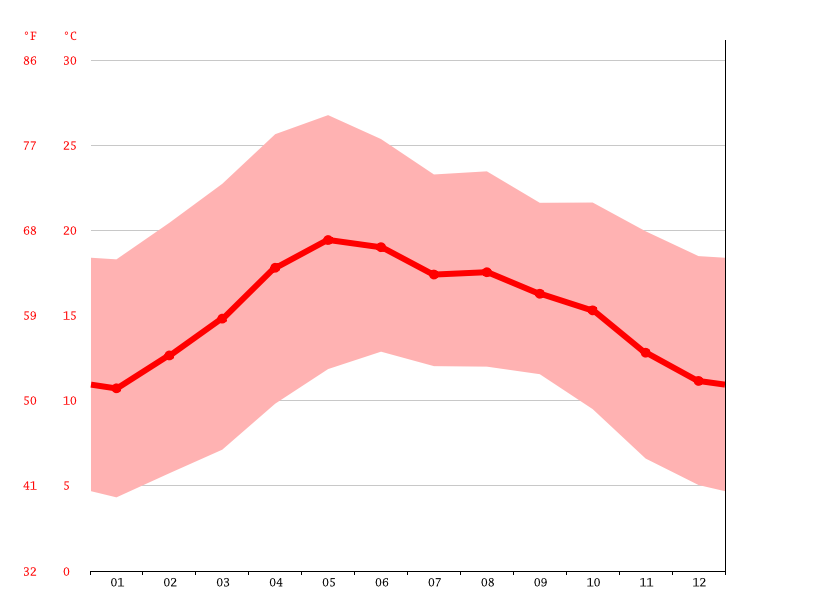 Temperature graph, Zacatecas