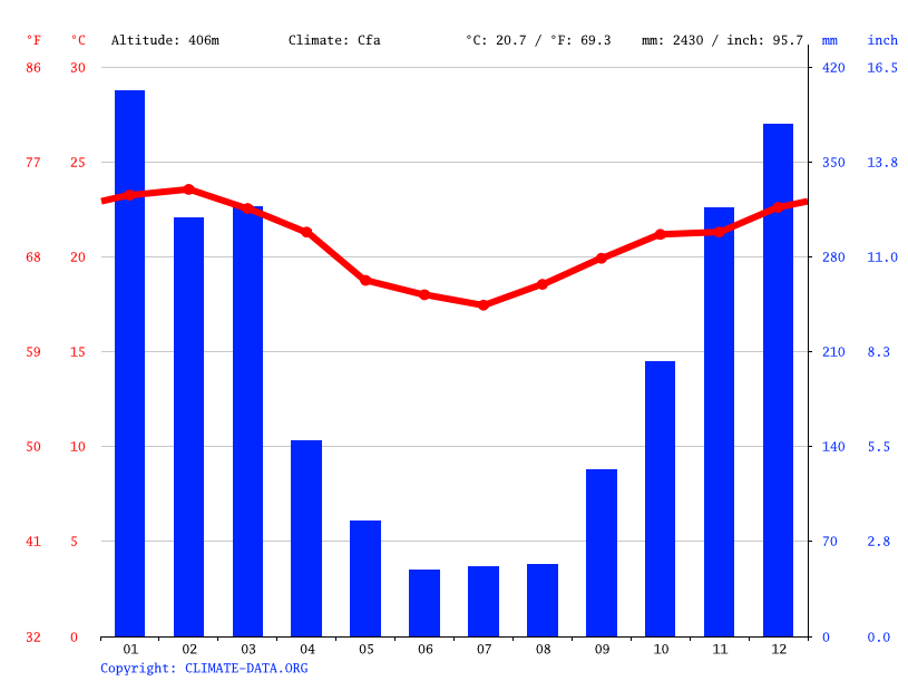 Gráfico climático, Itatiaia