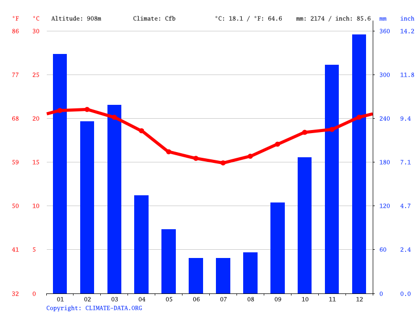 Climate graph // Weather by Month, Nova Friburgo
