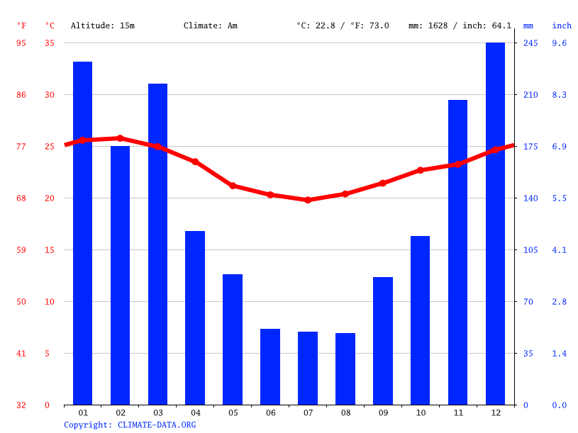 Climate graph // Weather by Month, Silva Jardim