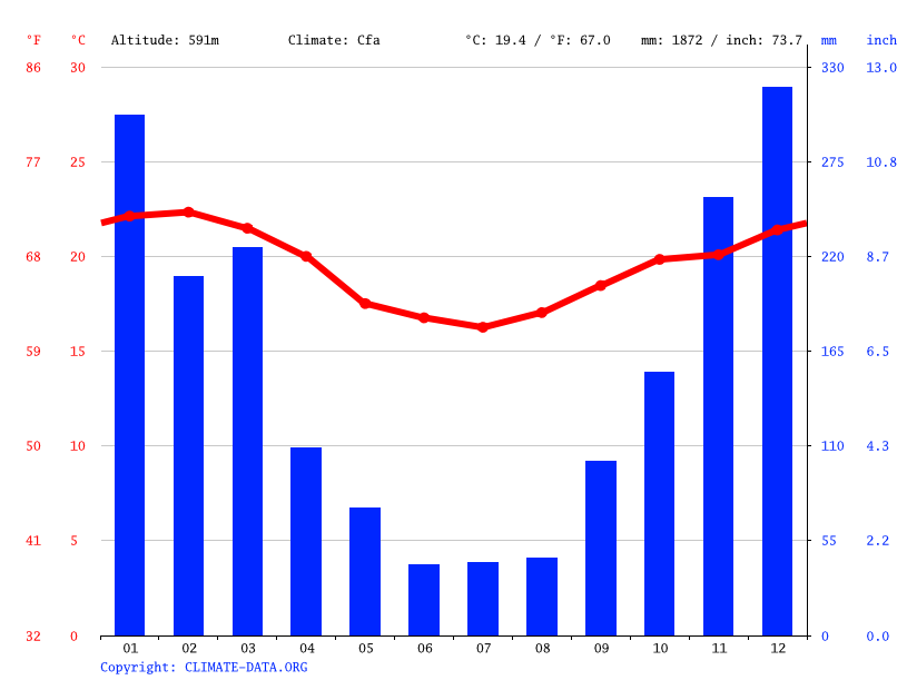 Climate graph // Weather by Month, São José do Vale do Rio Preto