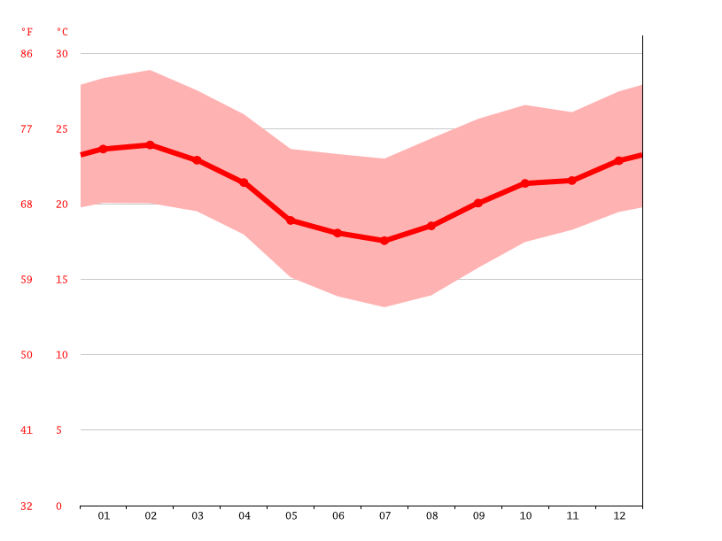 average temperatures, Valença