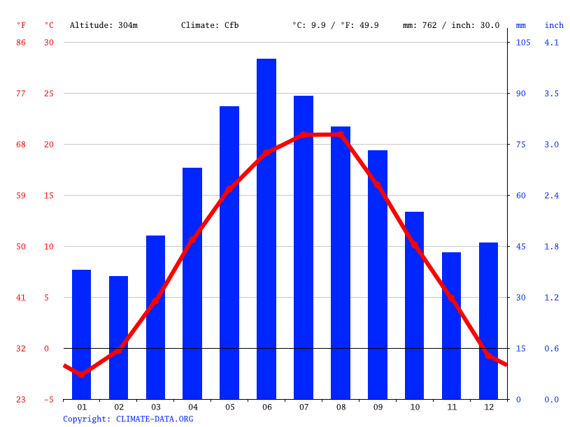 Climate graph // Weather by Month, Mureșeni