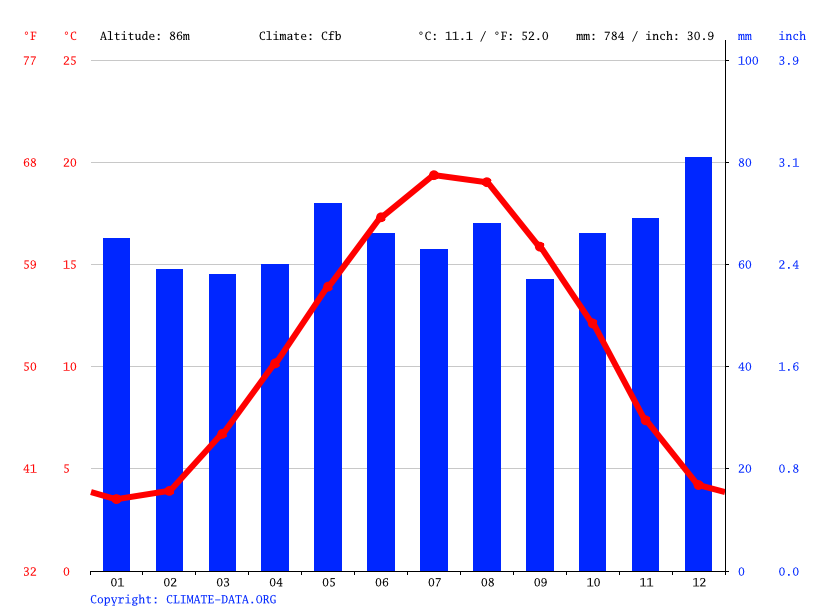 Climate graph // Weather by Month, Reims