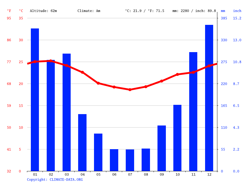 Climate graph // Weather by Month, Cachoeiras de Macacu