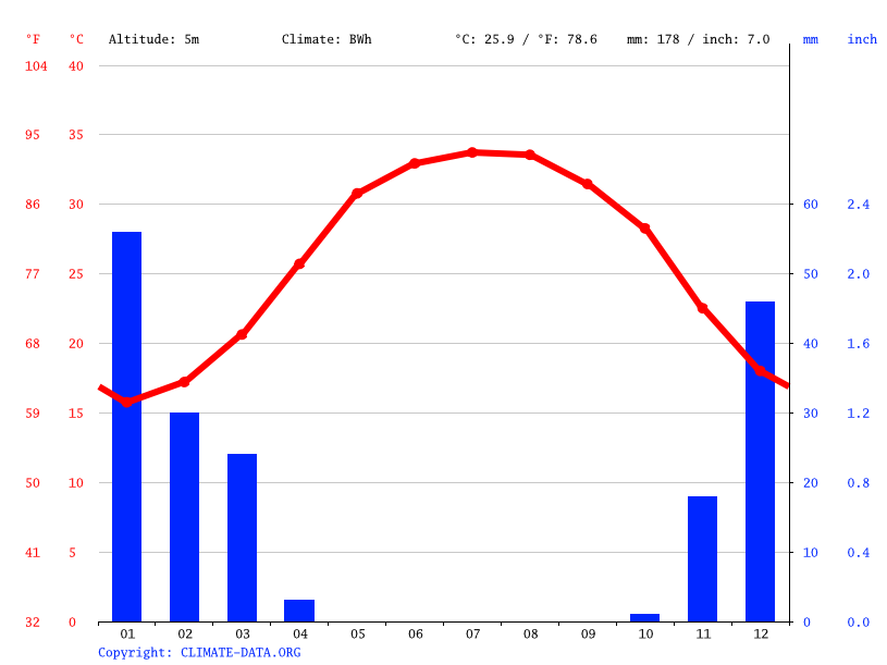 Climate graph // Weather by Month, Asalouyeh