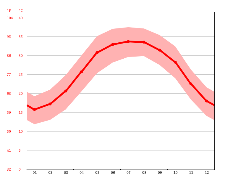 average temperature, Asalouyeh