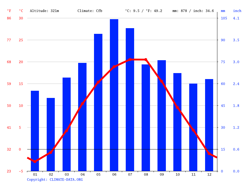 Climate graph // Weather by Month, Codor